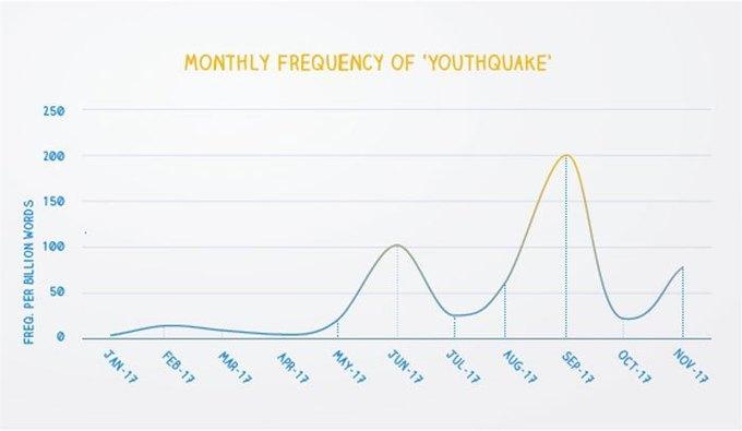 Словом года поверсии Оксфордского словаря стало Youthquake